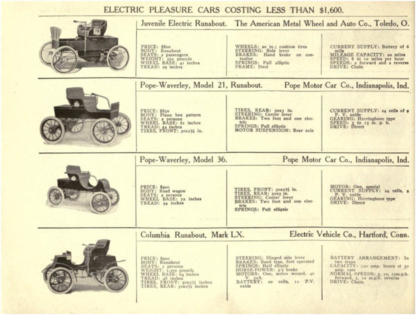 Fragment reklamy prasowej samochodów elektrycznych w 1901 roku