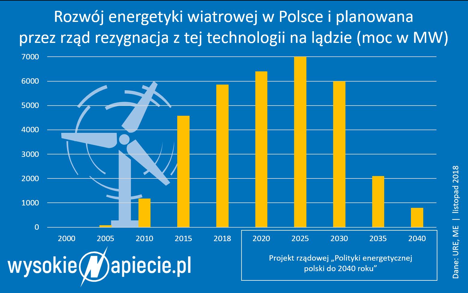 Rezygnacja z energetyki wiatrowej w Polsce