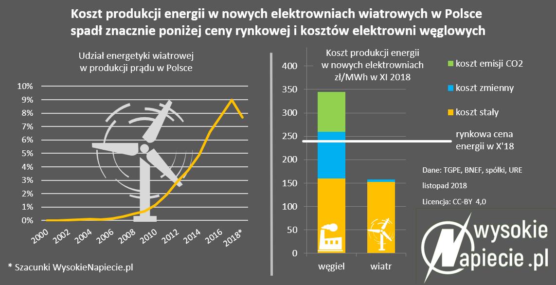 koszt produkcji energii w nowych elektrowniach wiatrowych