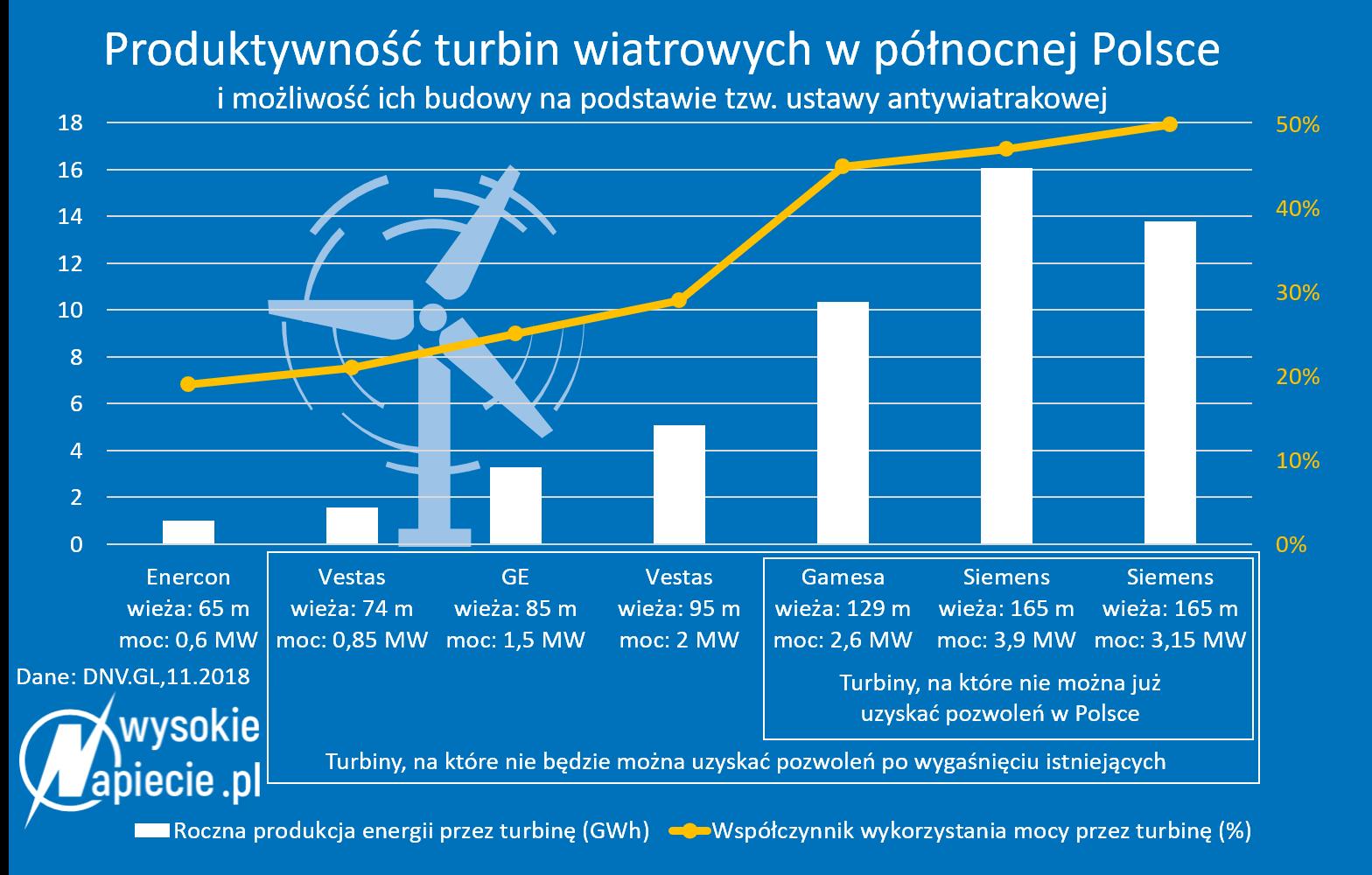 Wydajność turbin wiatrowych