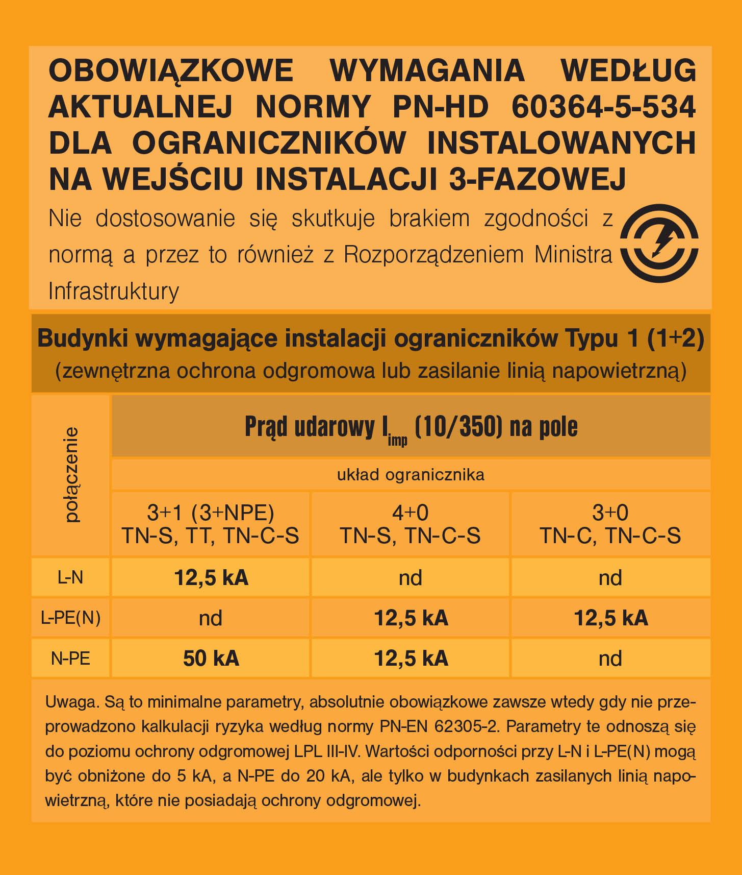 PN HD 60364-5-534 ograniczniki przepięć