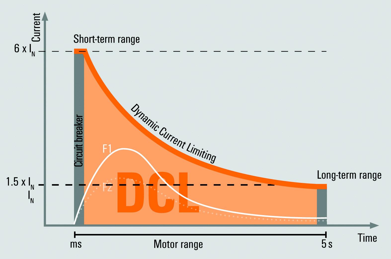 Rys. 2: Zasilacze PROtop mają bardzo duże rezerwy energii dzięki innowacyjnej technologii DCL. Rezerwy te są idealne dla impulsu wyzwalającego wyłączników lub jako zapas dodatkowej energii do rozruchu dużego silnika.