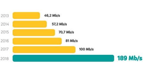 Szybkość internetu UPC