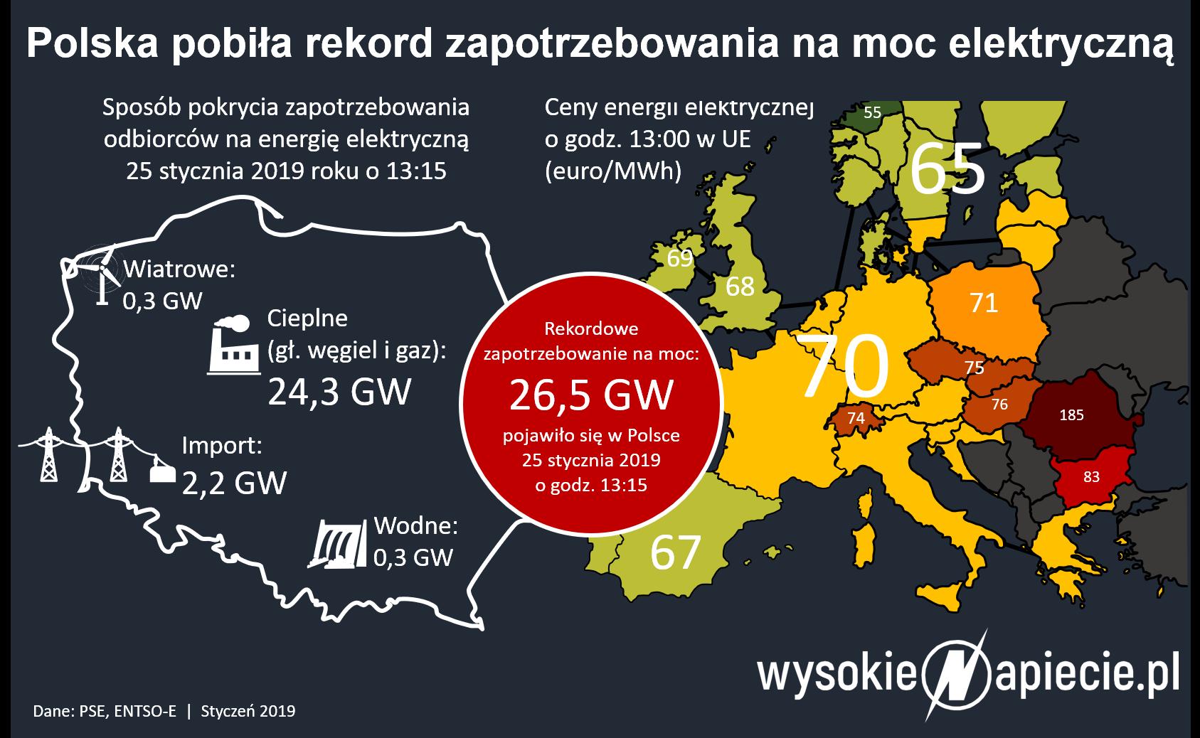 Rekord zapotrzebowania na prąd 24 styczeń 2019