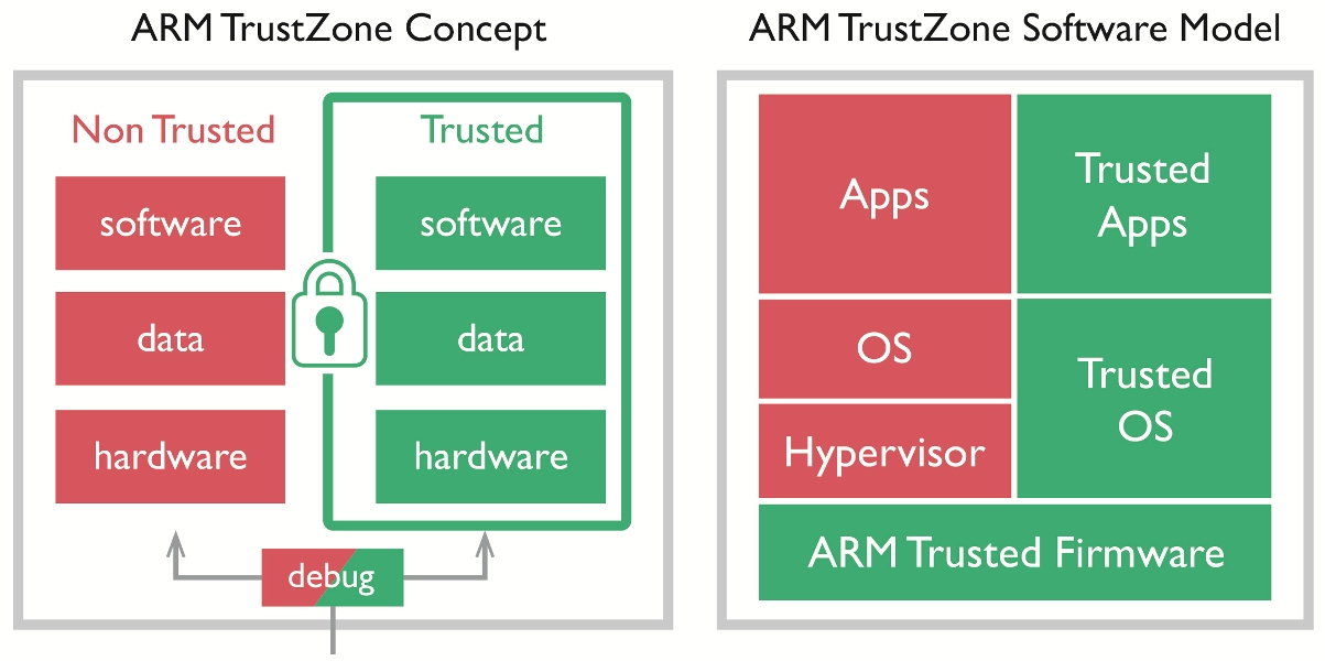 Rys. 2. ARM TrustZone