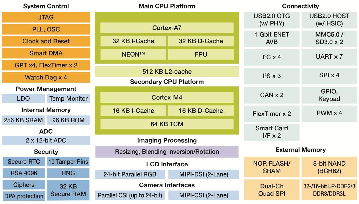 Schemat blokowy procesora aplikacyjnego iMX 7 Solo