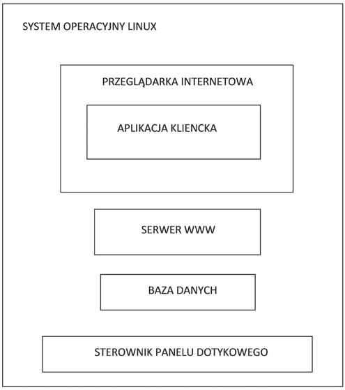 Client-server architecture of the device software