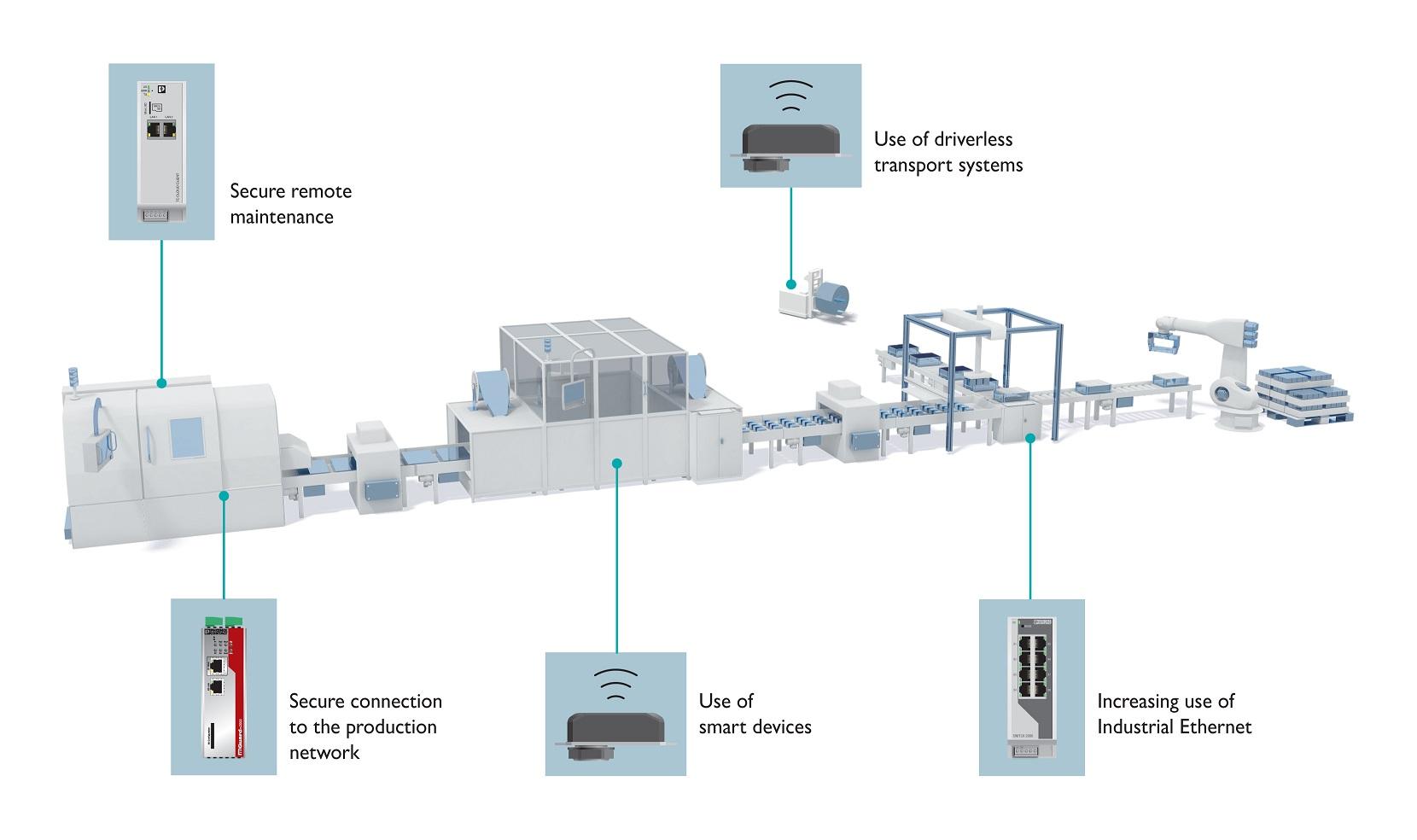 Rys. 2: Kompaktowy moduł bezprzewodowy / punkt dostępowy FL WLAN 1100 może służyć do integracji urządzeń mobilnych w sieci.