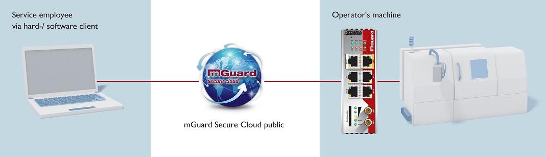 Rys. 3: Usługa mGuardSecureCloud umożliwia bezpieczną zdalną konserwację maszyn i systemów.