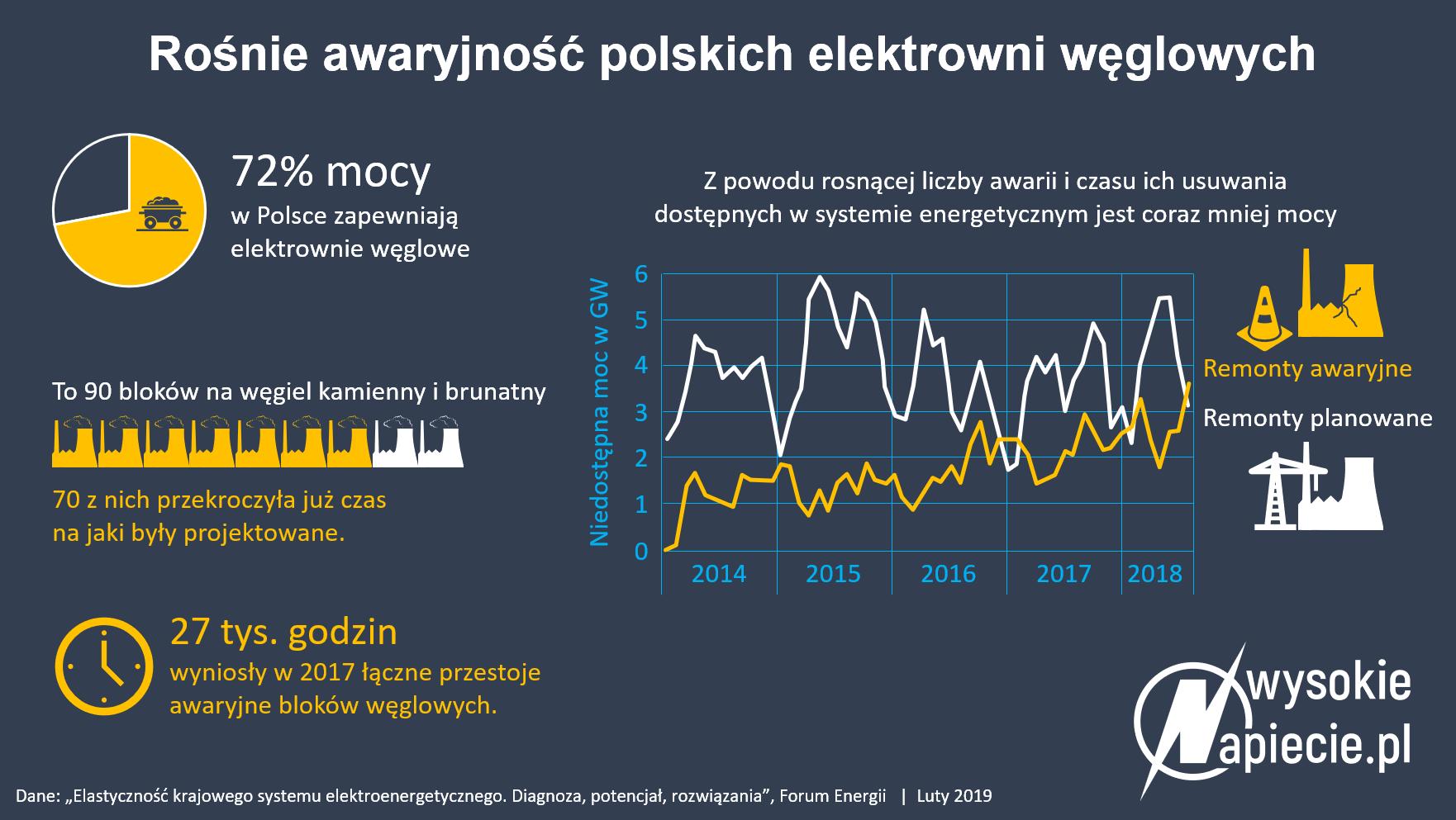 awaryjność polskich elektrowni jądrowych