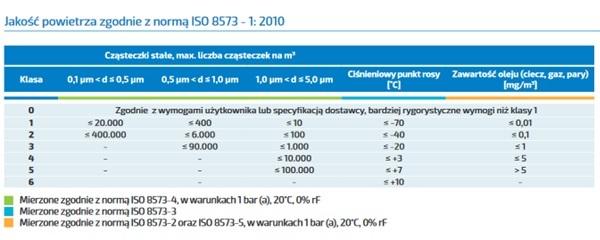 jakość powietrza zgodnie z normą iso