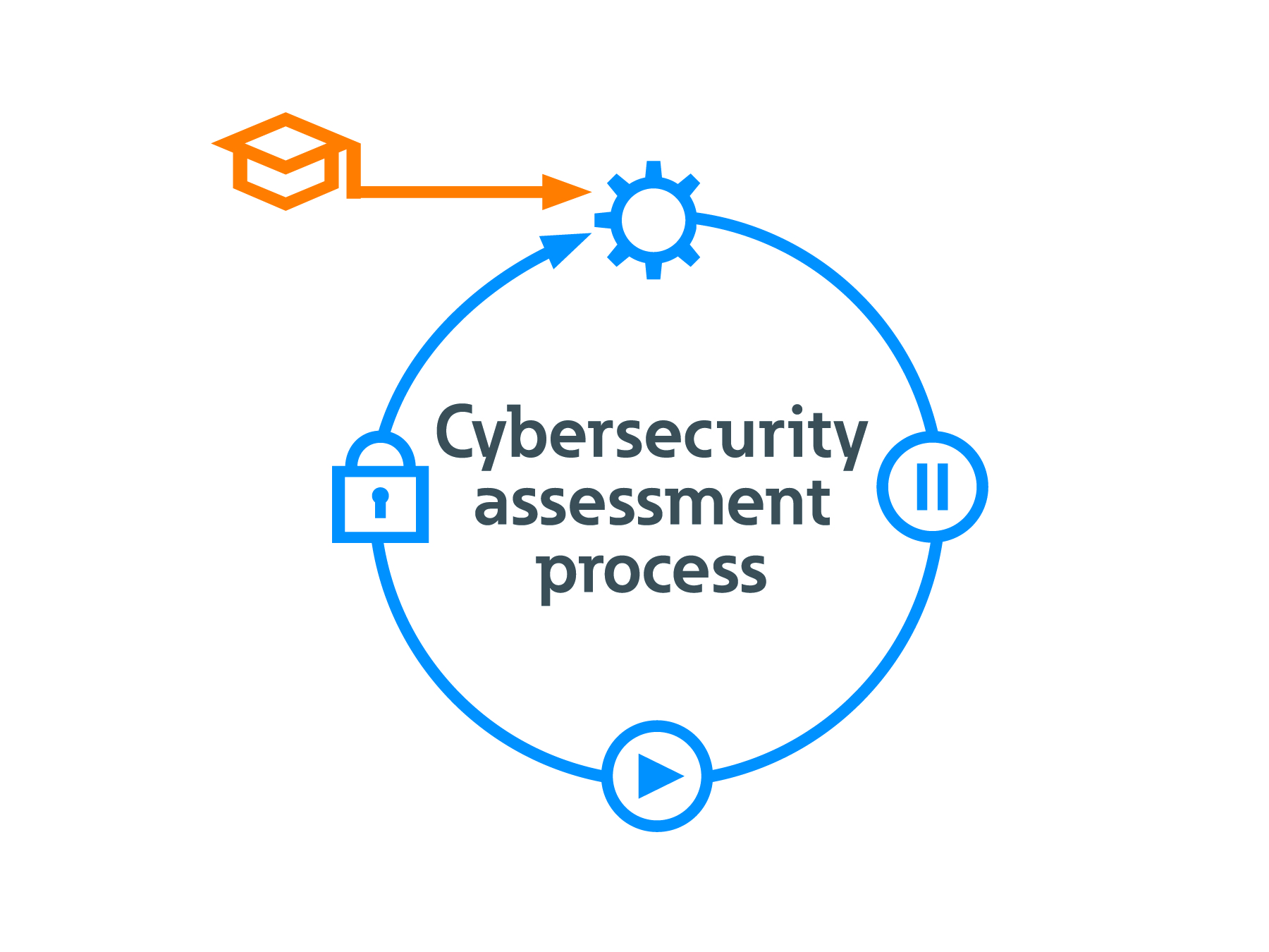 Eaton wzbogaca portfolio cyberbezpieczeństwa o pierwsze w branży podwójne certyfikaty UL i IEC dla globalnych aplikacji budowlanych, przemysłowych, rozproszonych IT i centrów danych