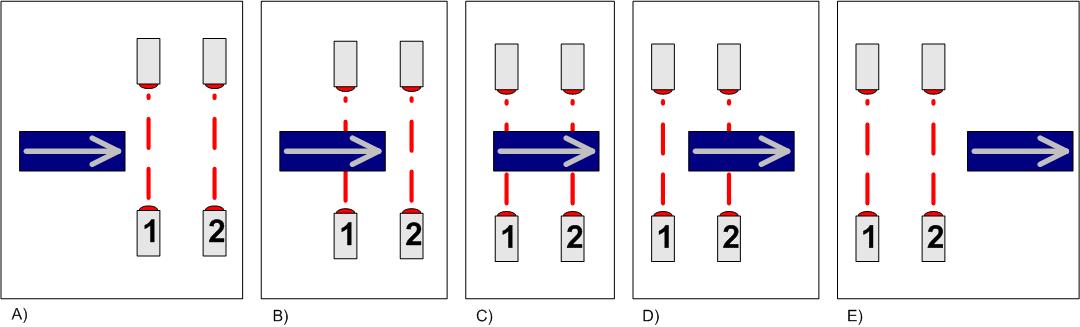 """Rys. 1. Zasada działania detektora wykrywającego kierunek ruchu: A) stan spoczynkowy – obiekt zbliża się do czujników od lewej strony, B) aktywny czujnik """"1"""", C) aktywne czujniki """"1"""" i """"2"""", D) aktywny czujnik """"2"""", C) stan spoczynkowy"""