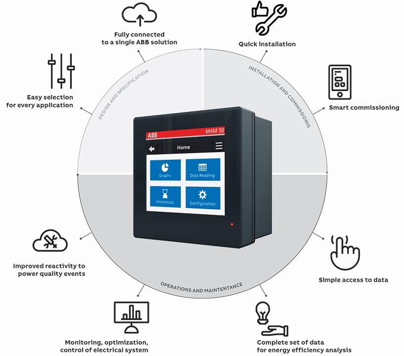 Fot. 2. Analizatory sieciowe M4M opierają się na doświadczeniu klienta, od projektu i specyfikacji po instalację i uruchomienie, a także obsługę i konserwację.