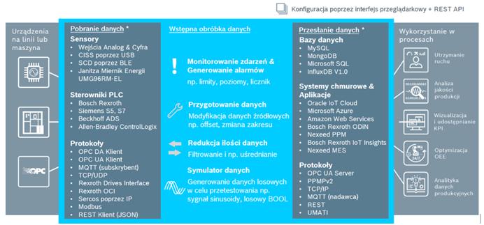 Opis oprogramowania IoT Gateway