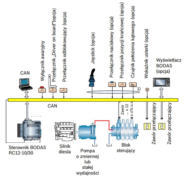 Przykładowy schemat systemu BODAS VAC