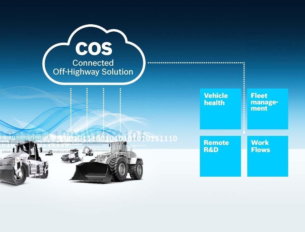 Platforma Bosch IoT Suite