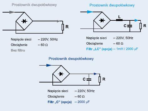 Różne konfiguracje prostownika dwupołówkowego z filtrami po stronie prądu stałego