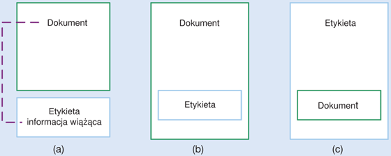 Rys. 1. Sposoby etykietowania informacji