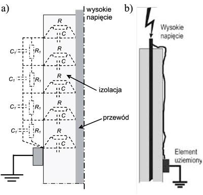 Rys. 2. Wyładowania ślizgowe w układzie przewód o izolacji wysokonapięciowej – uziemiony element: a) schemat zastępczy przewodu o izolacji wysokonapięciowej, b) wyładowanie ślizgowe w układzie C, C1 – odpowiednio pojemność dielektryka stałego oraz elementu powierzchniowego, R, R1 – rezystancje skrośna dielektryka i powierzchniowa