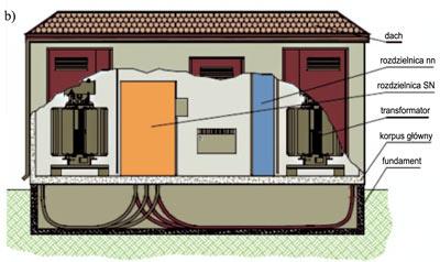 Rys. 7. Przykłady kontenerowych stacji transformatorowych [11],przekrój stacji kontenerowej