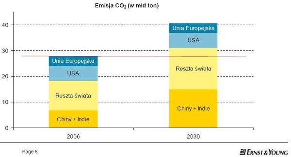Emisja dwutlenku węgla na świecie - prognoza