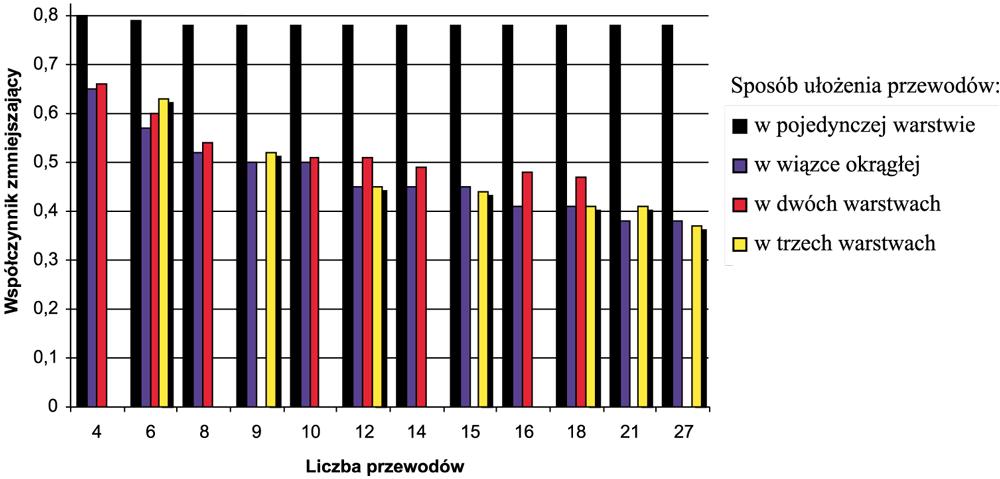 Wartość współczynnika zmniejszającego obciążalność prądową długotrwałą przewodów ułożonych w powietrzu, w zależności od sposobu ułożenia przewodów oraz liczby przewodów