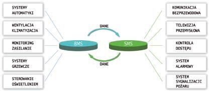 Rys. 1. Przykład systemu BMCS (Building Management and Control System)