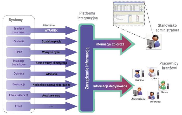 Rys. 2. Przepływ informacji w systemach zintegrowanych