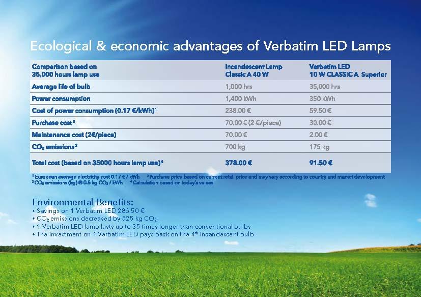Ekologiczne i ekonomiczne przewagi lamp LED nad tradycyjnymi żarówkami