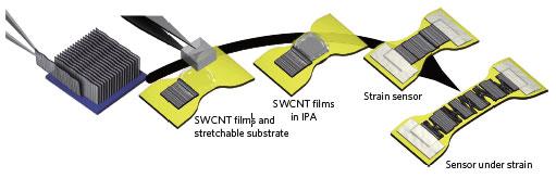 Najważniejsze kroki przy konstrukcji pojedyncznościennych nanorurek węglowych