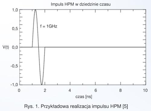 Rys. 1. Przykładowa realizacja impulsu HPM [5]