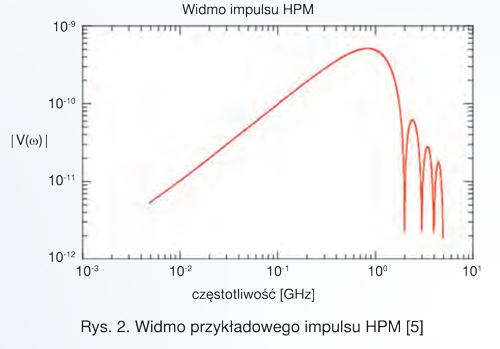 Rys. 2. Widmo przykładowego impulsu HPM [5]