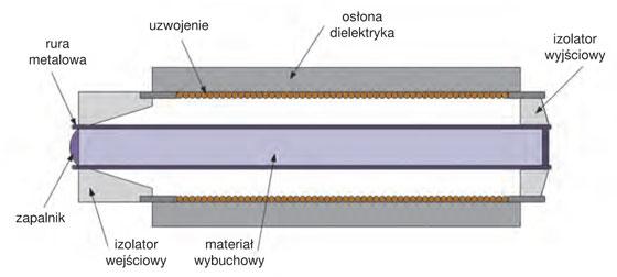 Rys. 3. Ogólna konstrukcja generatora z kompresją strumieniową [6]