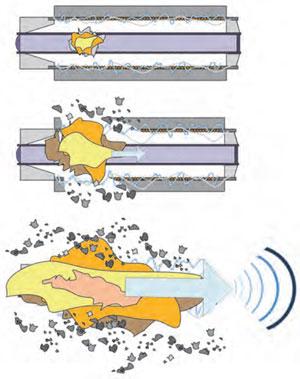 Rys. 4. Kolejne etapy wytwarzania impulsu HPM przez generator z kompresją strumieniową [6]
