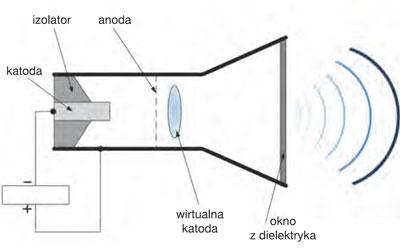 Rys. 5. Budowa generatora z wirtualną katodą [3]
