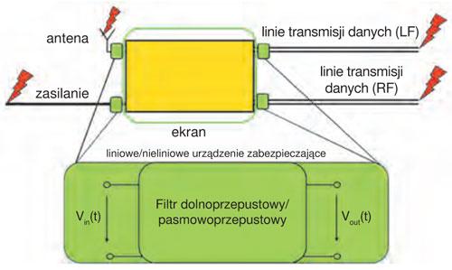 Rys. 6. Sposób zabezpieczania linii doprowadzających systemu elektronicznego [4]