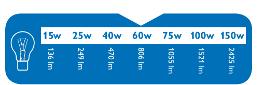 Przelicznik waty na lumeny 60W