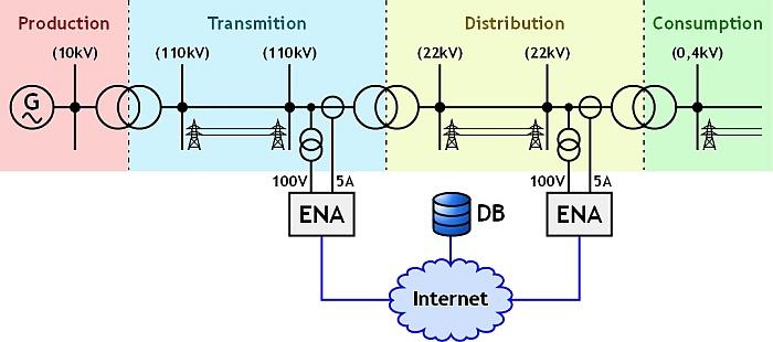 analiza jakości energii elektrycznej