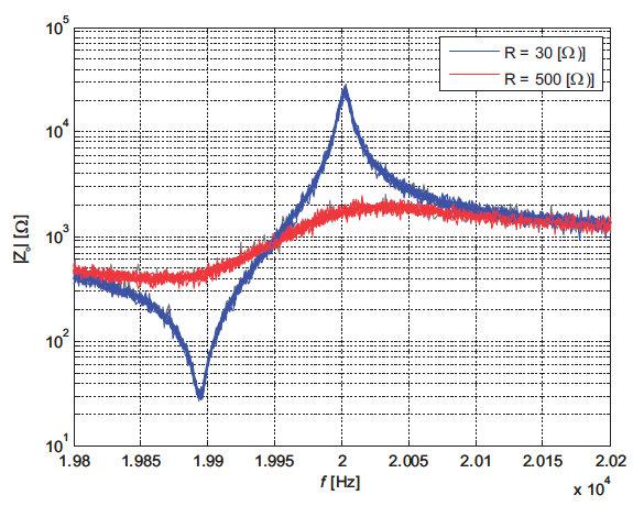 Rys. 6. Zmiana charakterystyk częstotliwościowych impedancji przetwornika pod wpływem zmian obciążenia