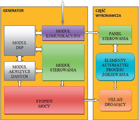 Rys. 8. Schemat blokowy generatora