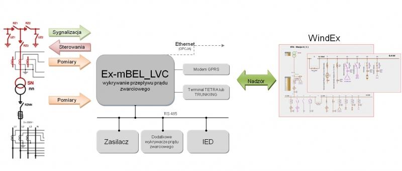 Ex-mBEL jako sterownik obiektowy SN/nN