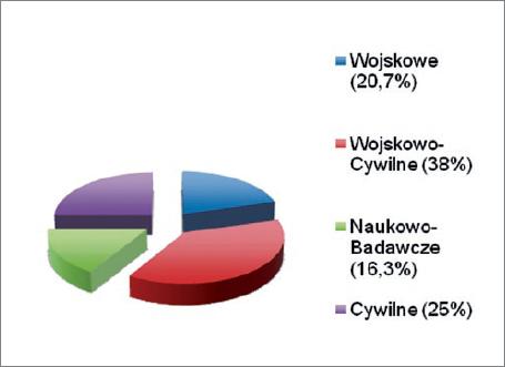 Rys. 15. Światowa produkcja pojazdów klasy ROV, % [3]