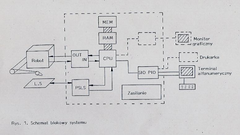 Rys. 1. Schemat blokowy systemu