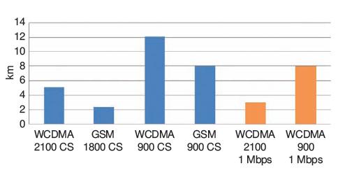 Rys. 1. Porównanie zasięgów systemów GSM/UMTS