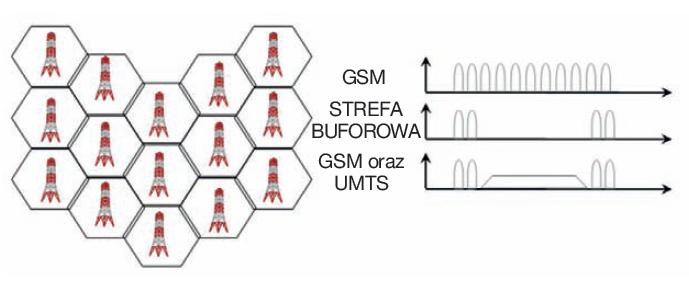 Rys. 2. Przydział częstotliwości dla systemu UMTS oraz GSM