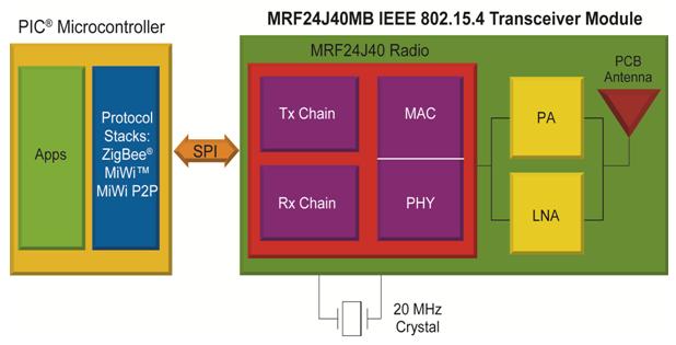 Rys 1. Schemat zastosowania modułu radiowego Microchip