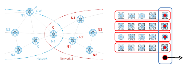 Rys 2. Przykład pracy modułu IQRF w dwóch sieciach jednocześnie