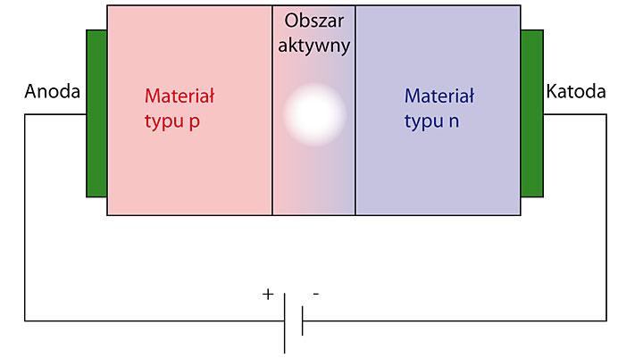 Rys.2. Schemat budowy diody elektroluminescencyjnej