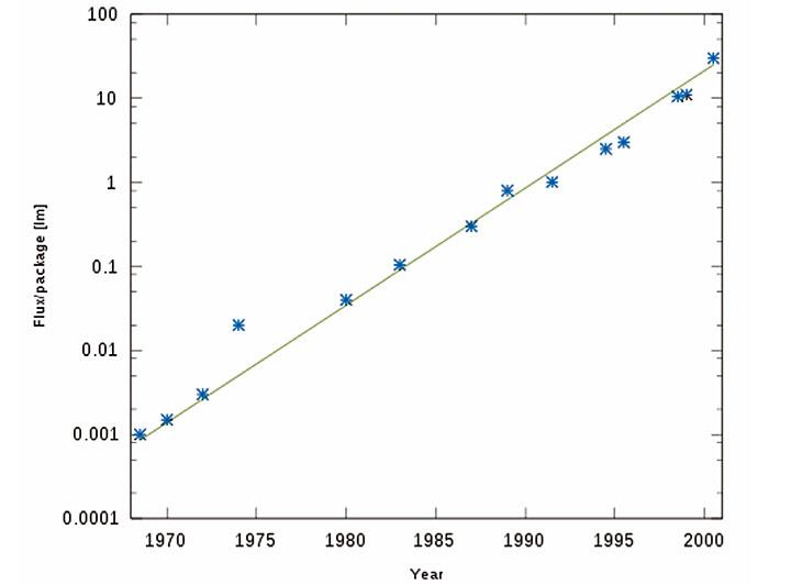 Rys.1. Wzrost strumienia świetlnego z LED w latach 1970-200